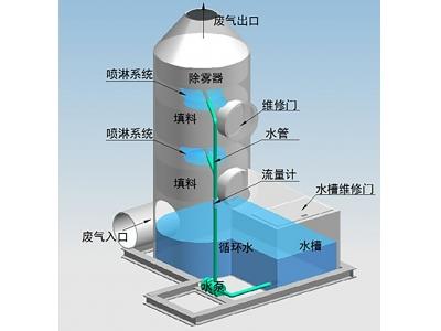 东莞环保公司